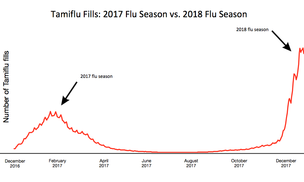 Tamiflu Prescriptions Reveal Shocking Flu Trend Goodrx