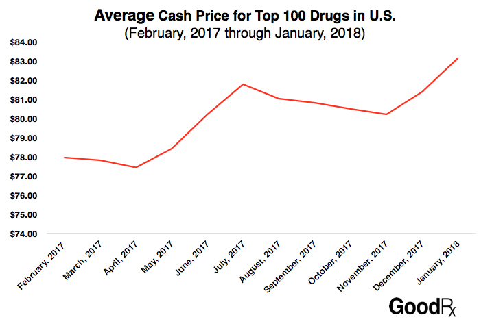 GoodRx analyzed U.S. prescription trends and found that the average list  prices for the 100 most commonly prescribed drugs rose by 6% over the past  12 ...