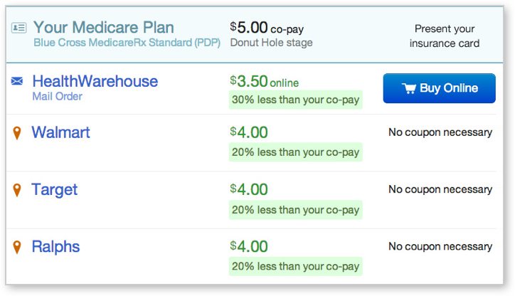 Copay coupons medicare